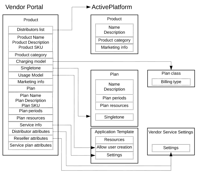 Synchronization of Products and Plans between Vendor Portal and